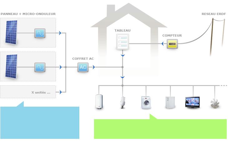 Autoconsommation photovolta que gamme tarifs solaris for Fonctionnement des panneaux photovoltaiques