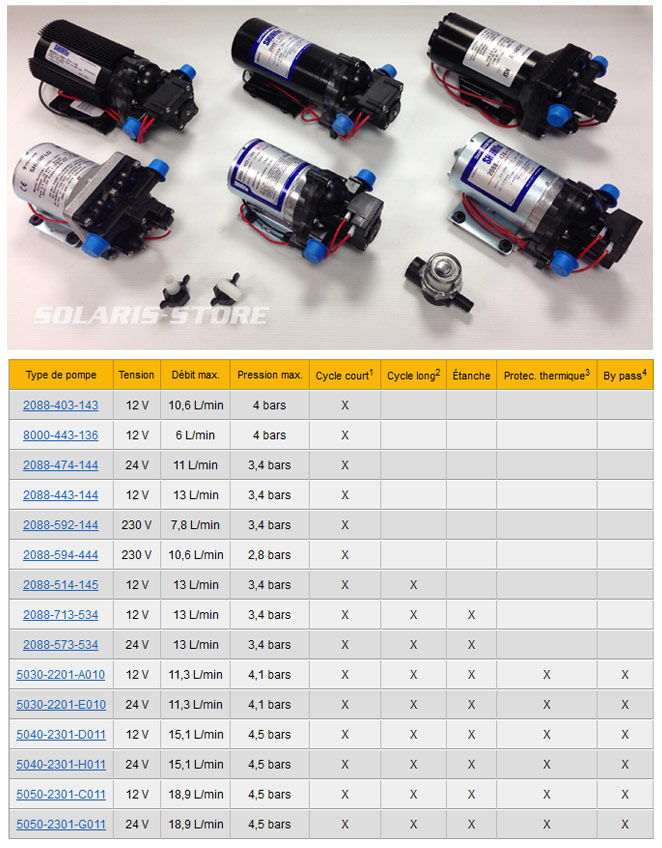 Comparatif des différentes pompes shurflo 12V