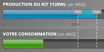 Choisir et installer un système à panneau solaire photovoltaïque