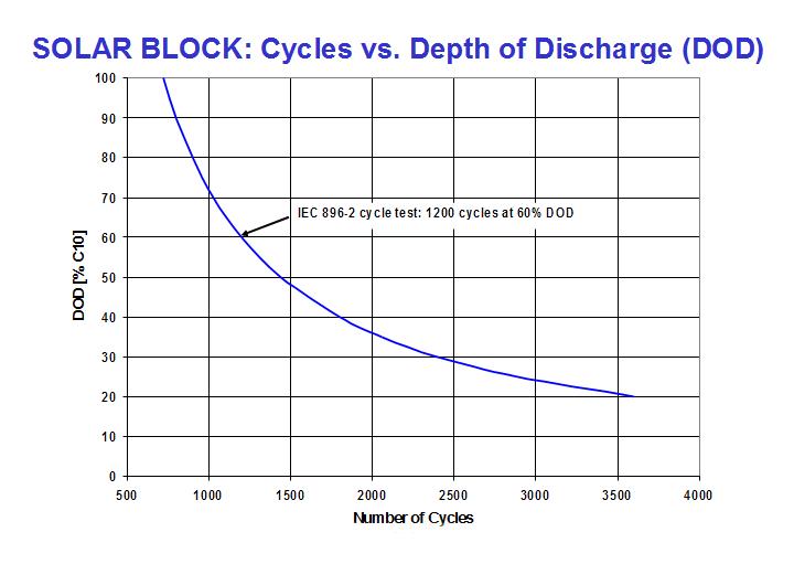 Nombre de cycles en fonction de la décharge de la batterie DOD Sonnenchein Solar 12v