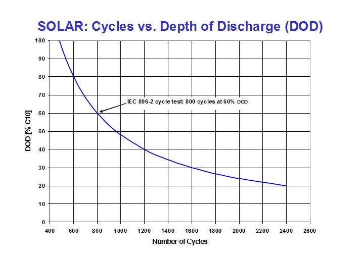 Nombre de cycles en fonction de la décharge de la batterie DOD Sonnenchein Solar -vendeur de batterie 12v à lyon