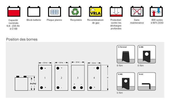 Schema technique et emplacement des bornes des batteries sonnenschein solar block 12v - prix professionnel sur demande