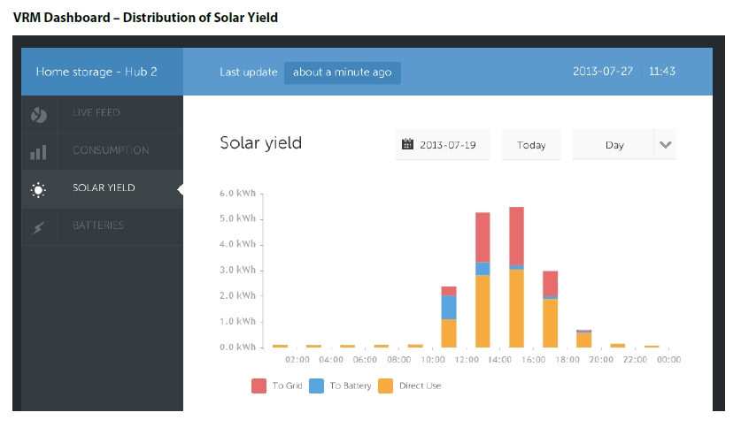 Dashboard distribution of solar yield