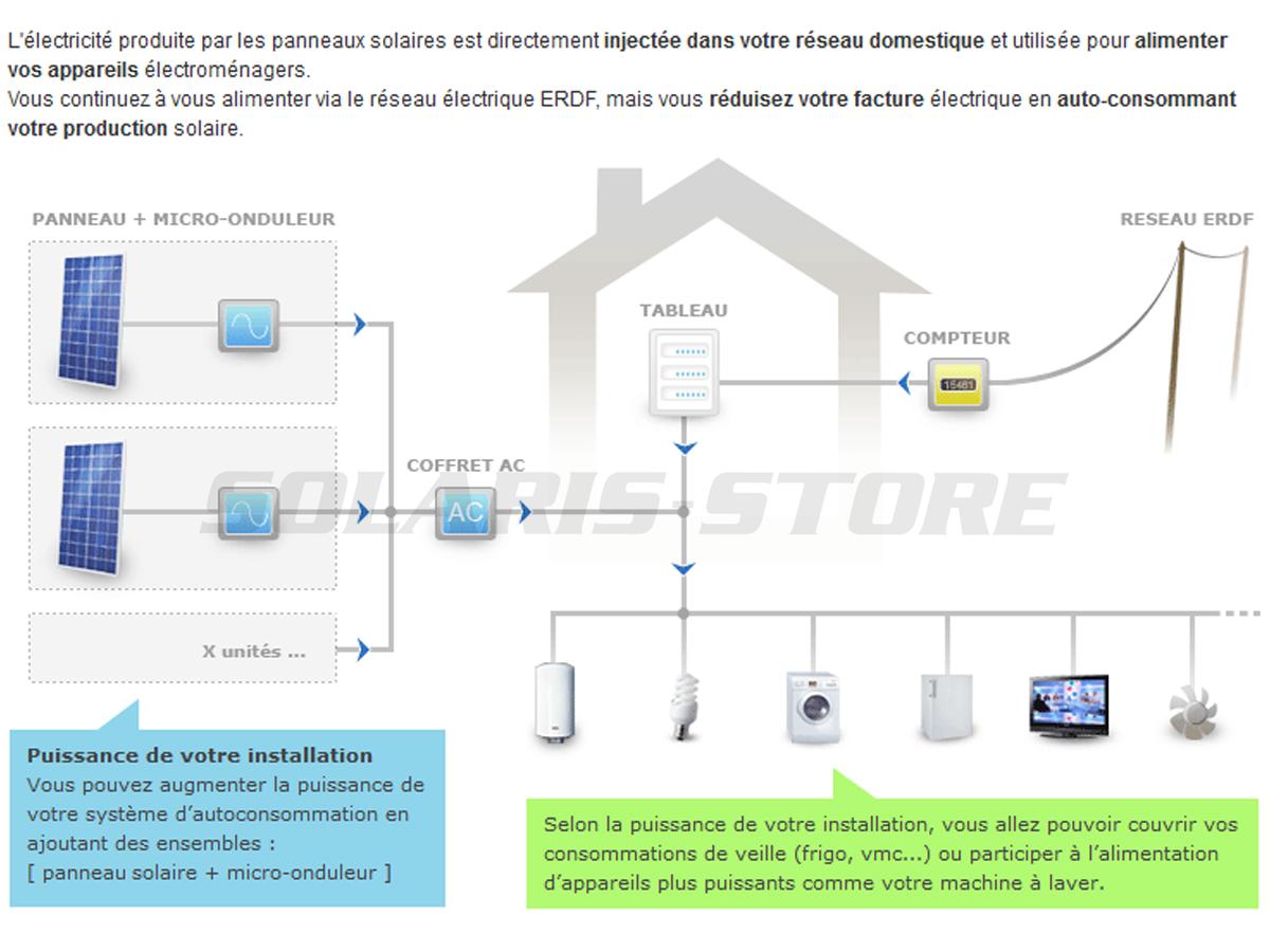 Définition d'un kit solaire autoconsommation