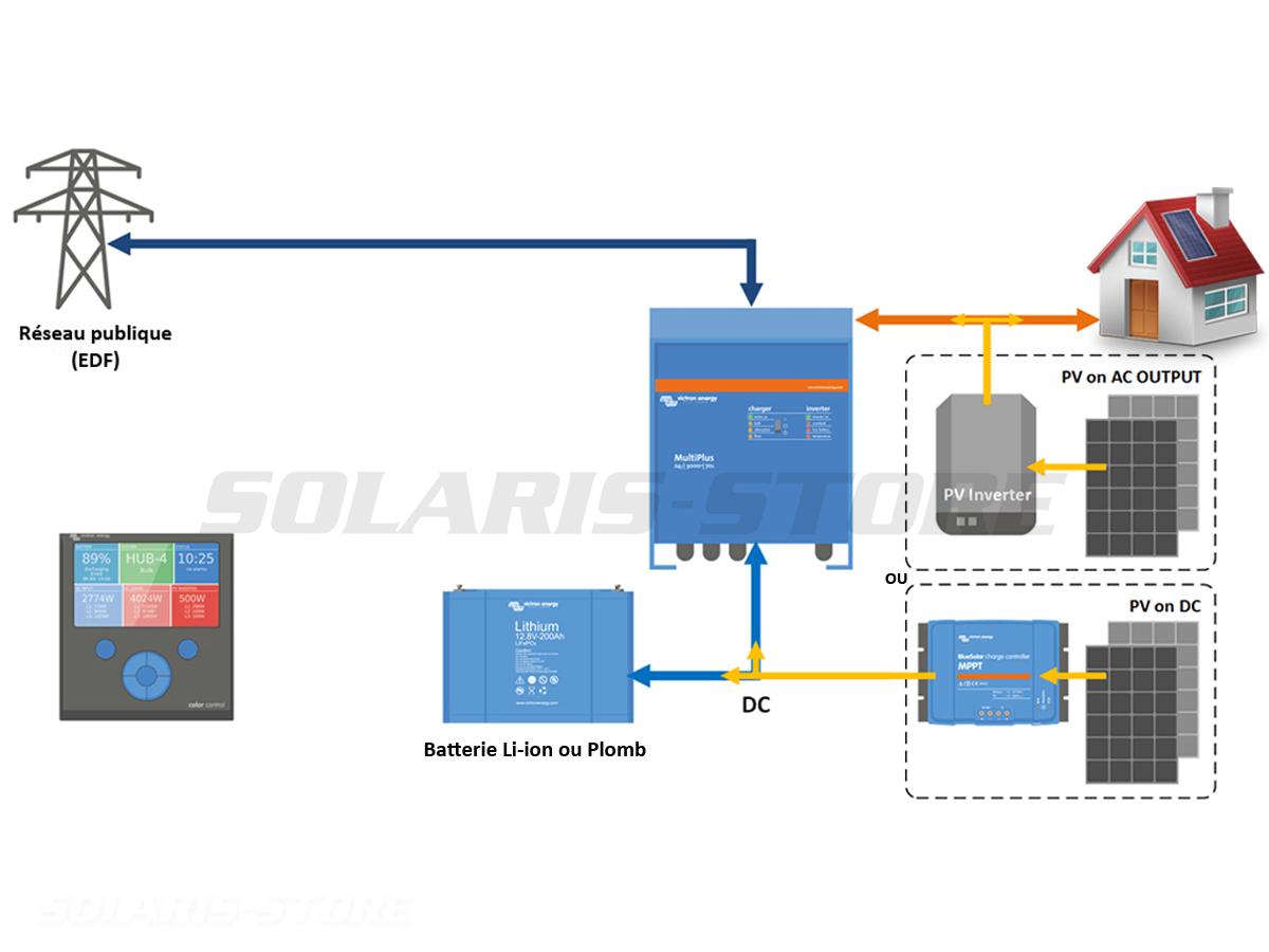 Schéma d'un kit solaire autoconsommation avec stockage