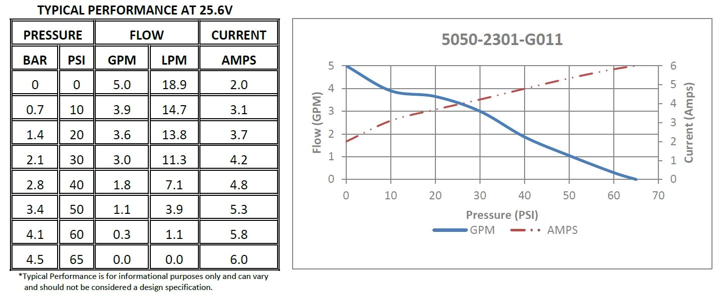 Performance pompe de surface Shurflo