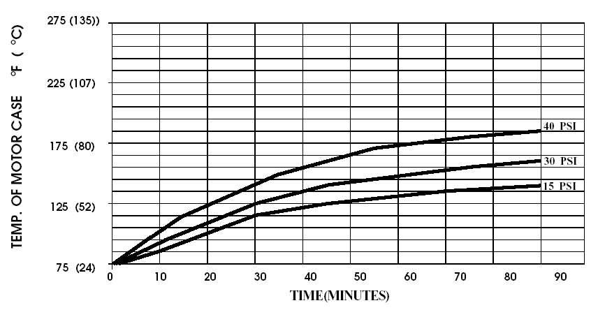 temperature de fonctionnement pompe shurflo 2088-443-144