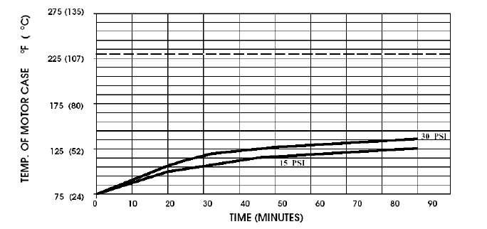 temperature de fonctionnement pompe shurflo 2088-403-143