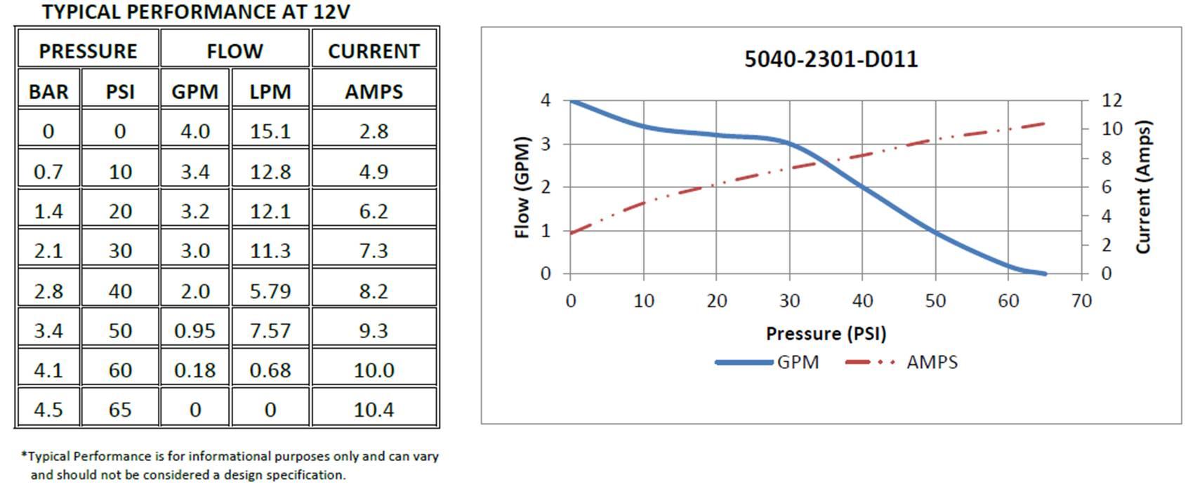 Pompe de surface Premium étanche SHURFLO 5040-2301-D011 (12V - 15,1L/min)