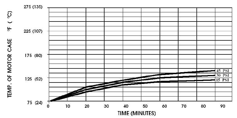 temperature de fonctionnement pompe shurflo 2088-514-145