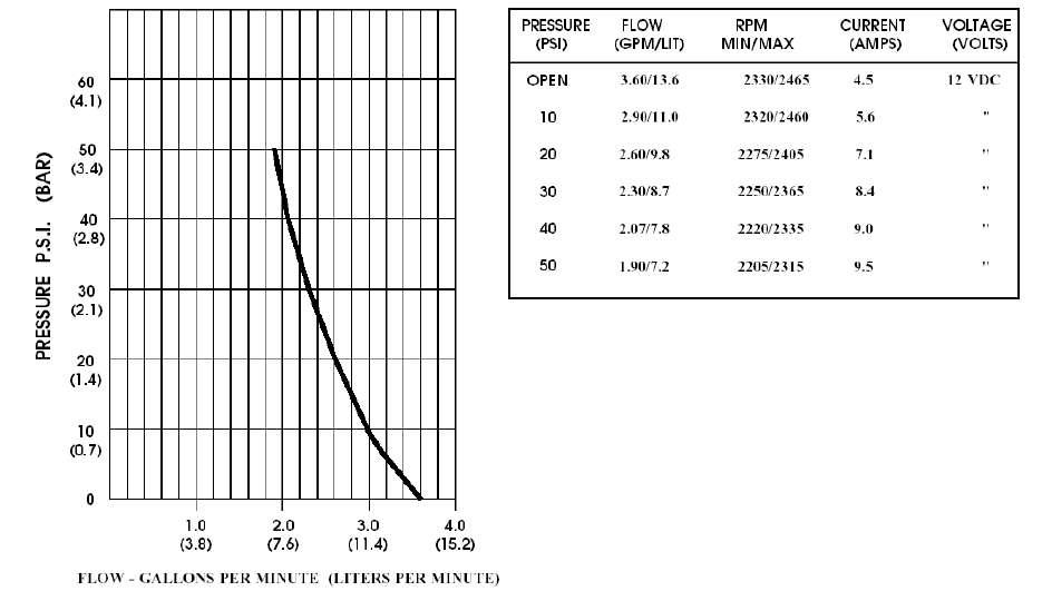 performances pompe de surface shurflo 2088-514-145