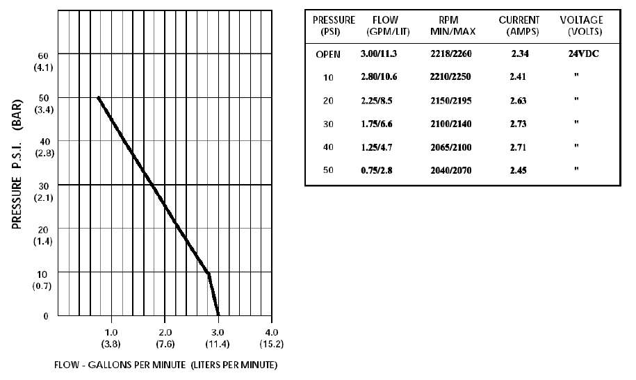 performances pompe shurflo 2088-474-144