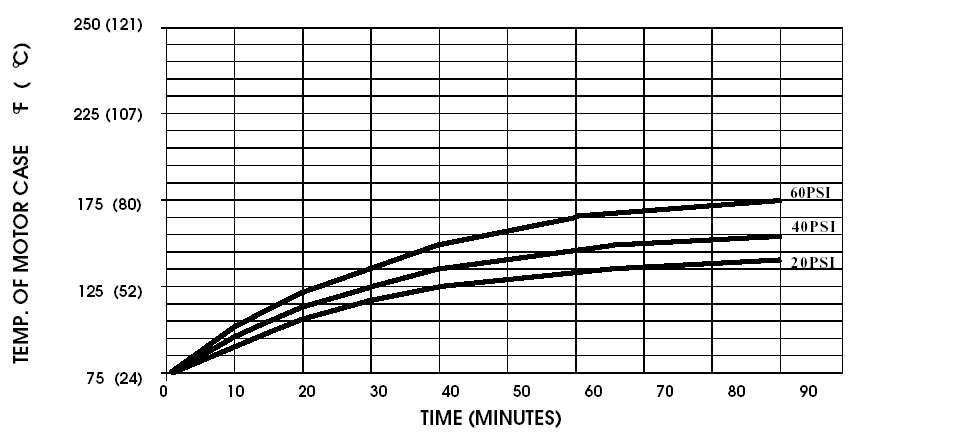 temperature de fonctionnement pompe shurflo 8000-443-136