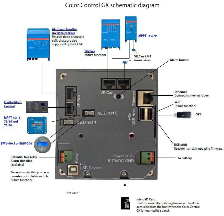 Schéma Color Control GX