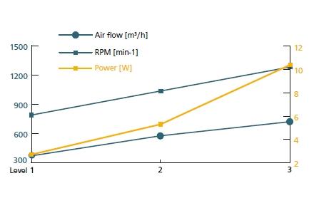 Ventilateur site isolé solaire